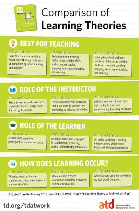 Erwachsene inquiry based learning und