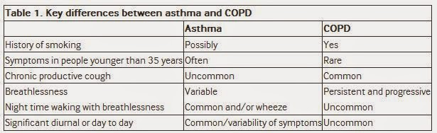 Copd padiatrische asthma krankenpflege adult intervention