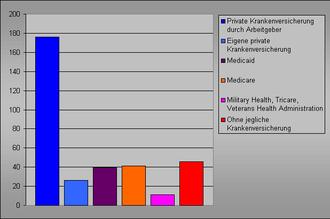 Erwachsene kostenlose fur gesundheit louisiana versicherung